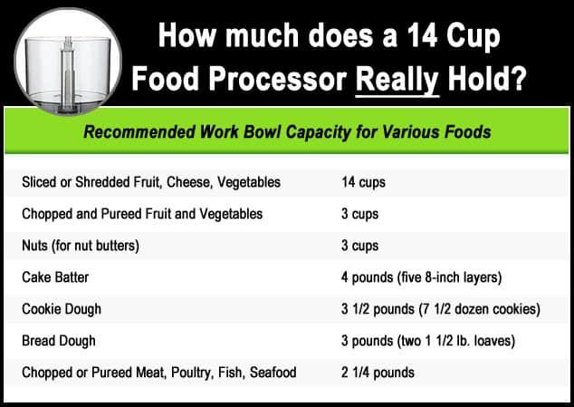Food Processor Capacity Chart