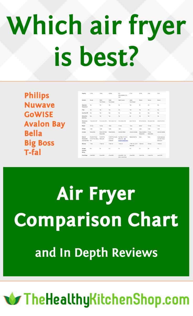 Compare Air Fryers - charts and reviews of all brands