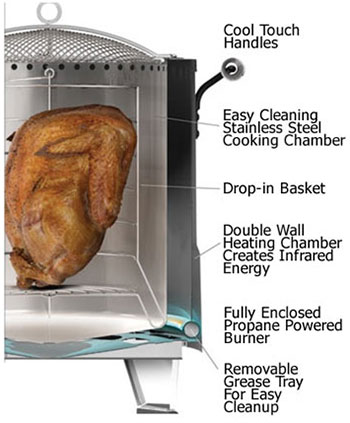 Features of Char-Broil The Big Easy TRU-Infrared Oil-less Turkey Fryer